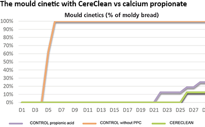 The mould cinetic with CereClean vs calcium propionate